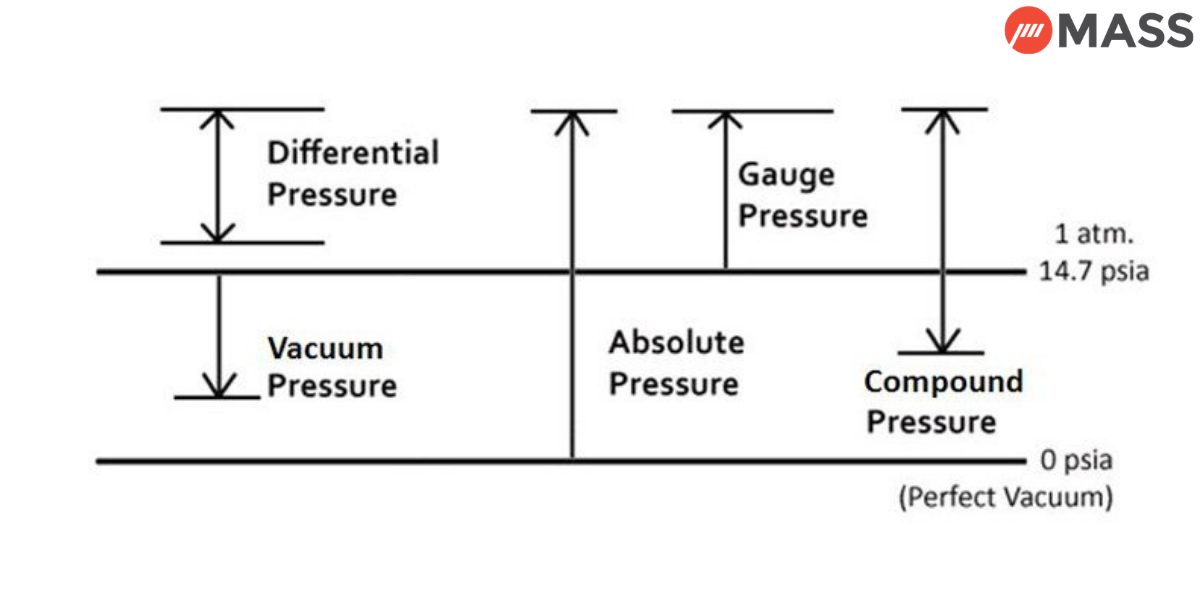 Types of Pressure