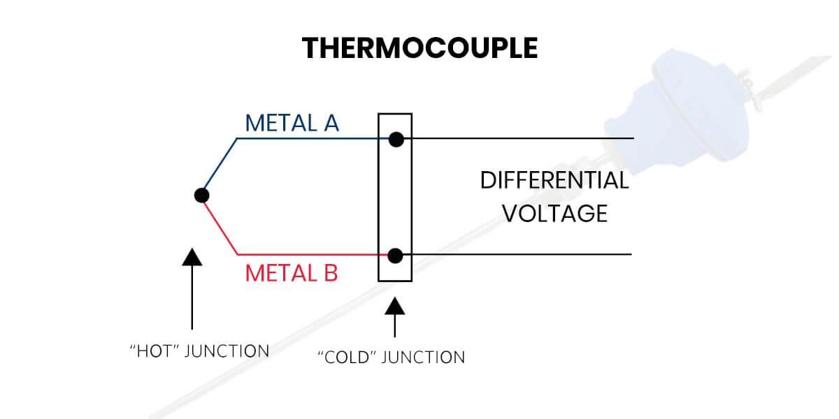 how thermocouple work