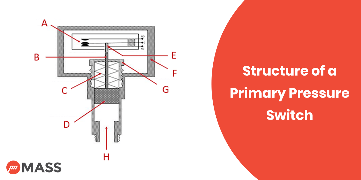 structure of a primary pressure switch