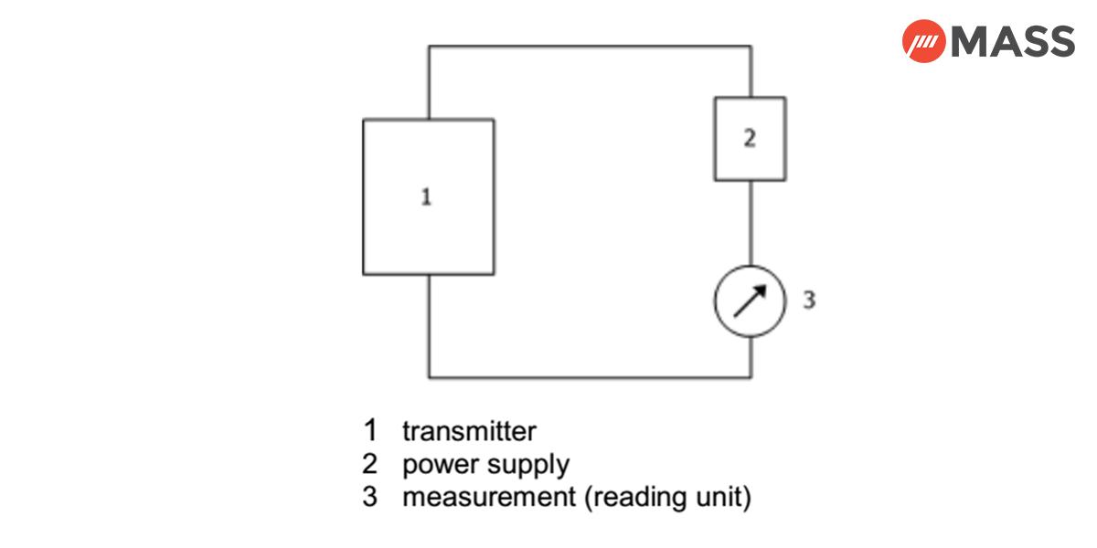 Pressure Transmitters test setup